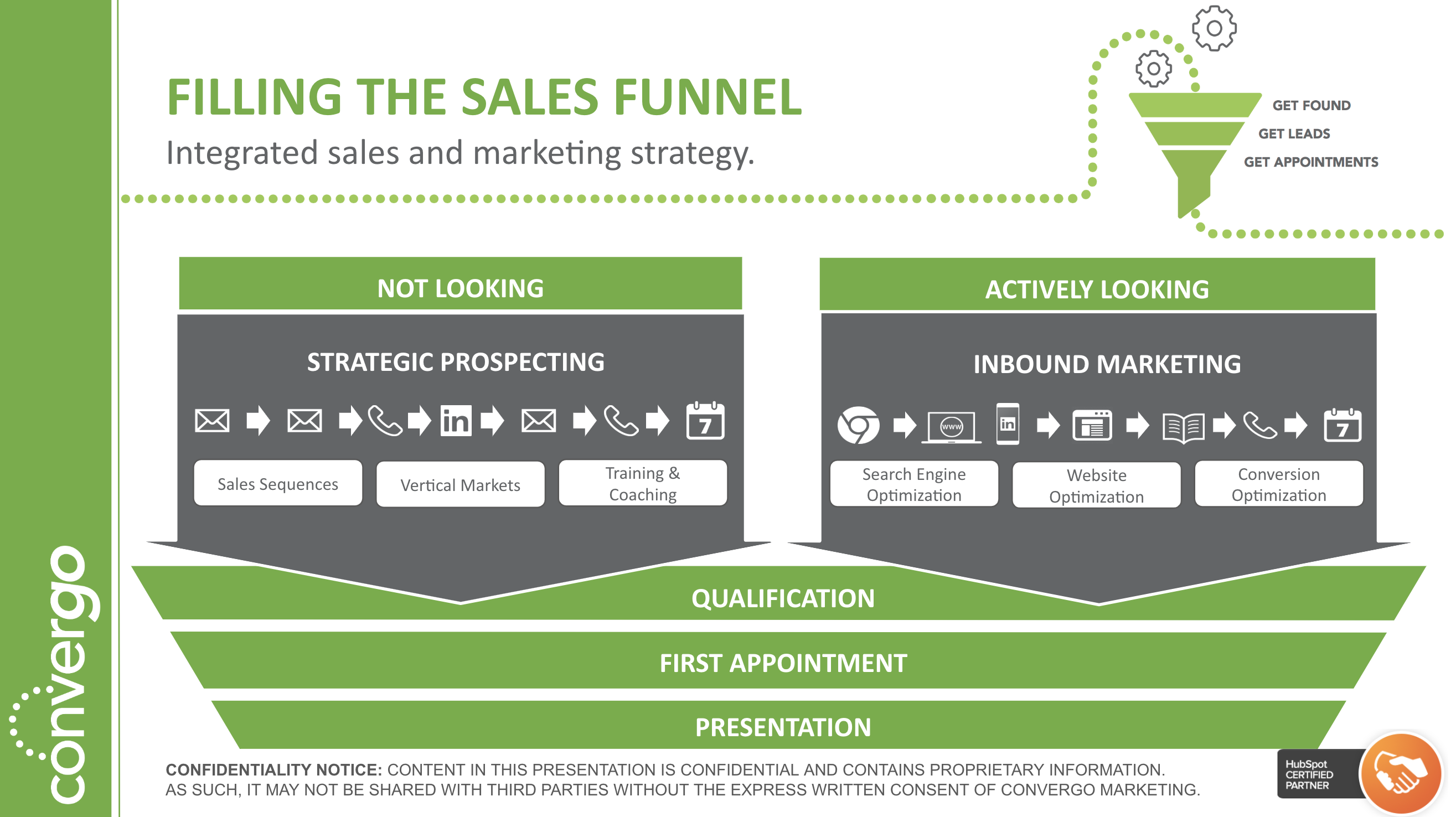 Fill your sales funnel with integrated sales and marketing strategies.