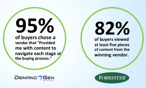 Buyers are 95% more likely to choose a vendor that provided them with the right content at the right stage in their buyer's journey.