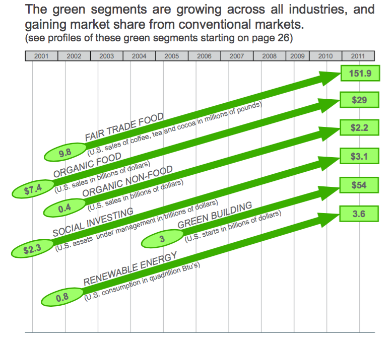 The green segments are growing across all industries, and gaining market share from conventional markets.
